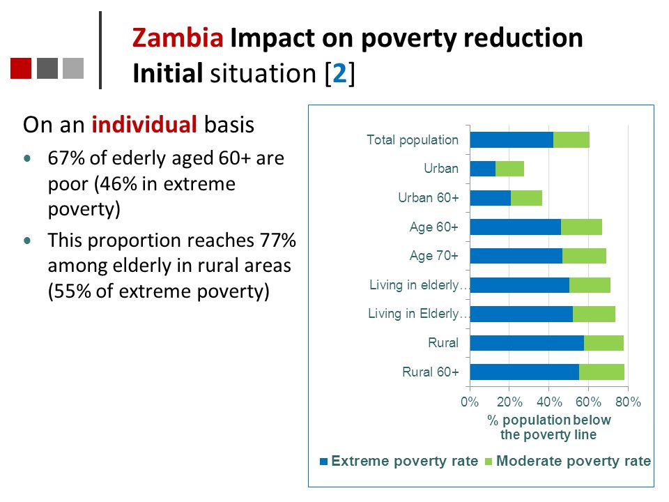 Zambia Impact on poverty reduction Initial situation [2]